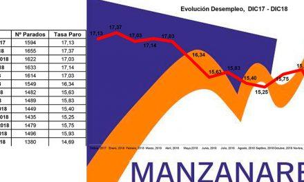 El paro baja en Manzanares en 116 personas y se sitúa en el 14,6%
